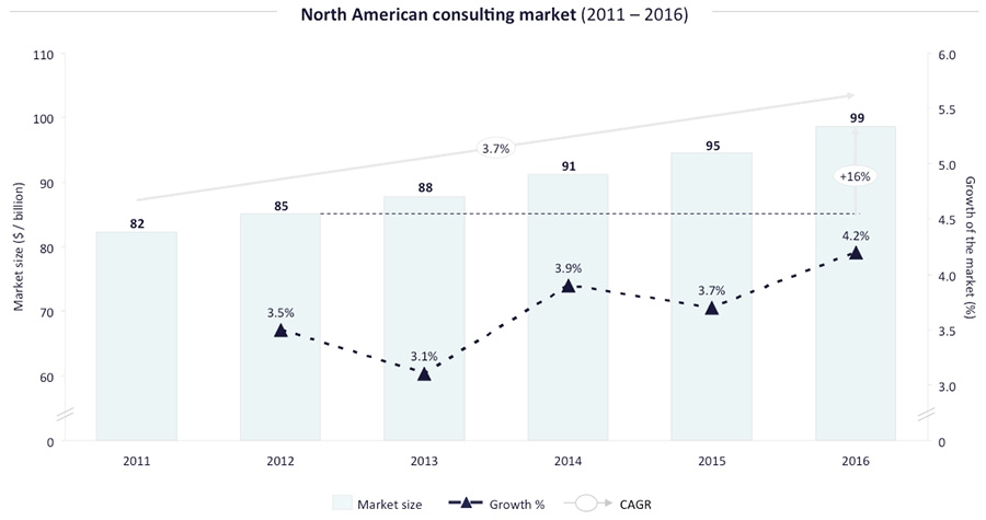 North American Consulting Market
