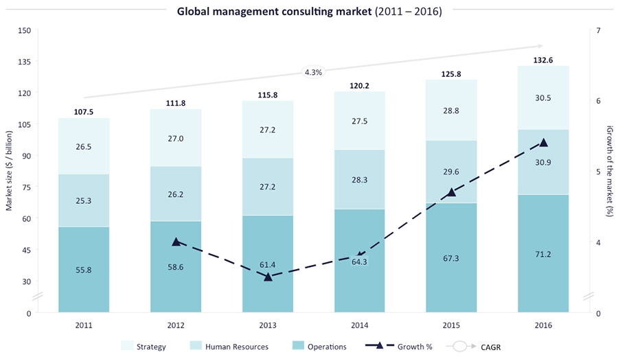 Global Management Consulting Market