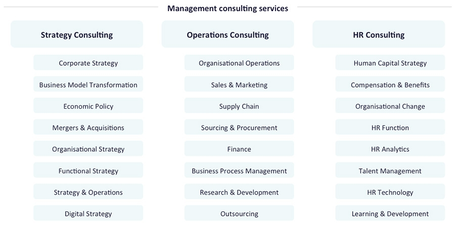 Management Consulting - Services