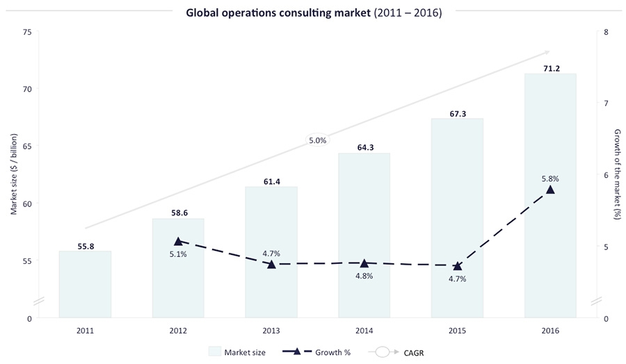 Global Operations Consulting Market