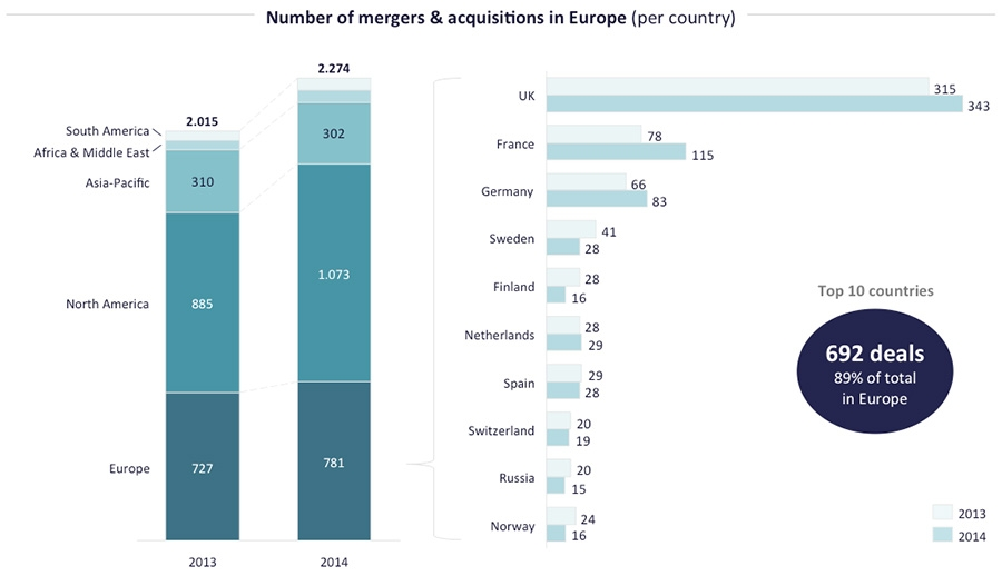 M&A in European Consulting Industry