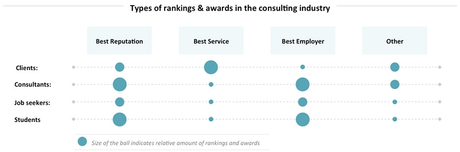 Rankings in the consulting industry