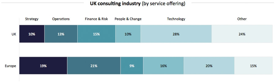 The UK Consulting Industry