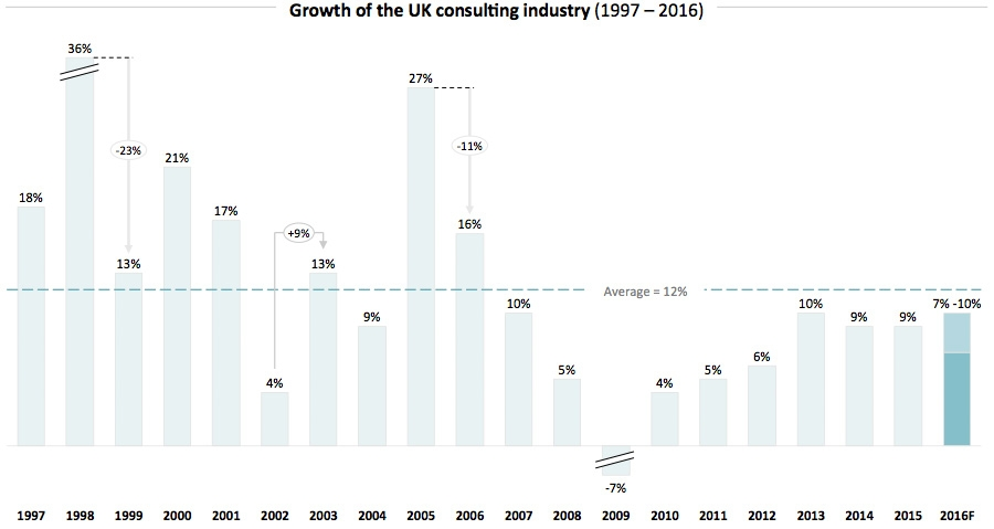Growth of the UK Consulting Industry