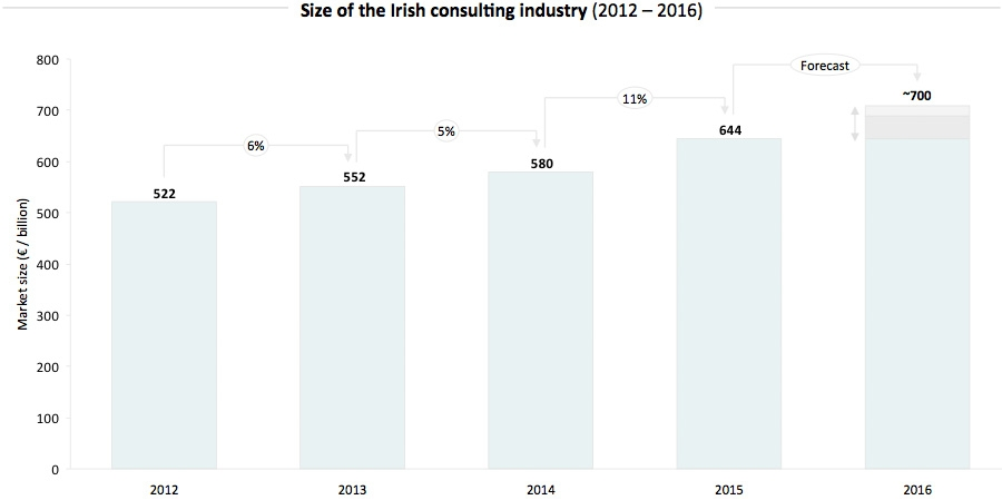 Irish Consulting Industry