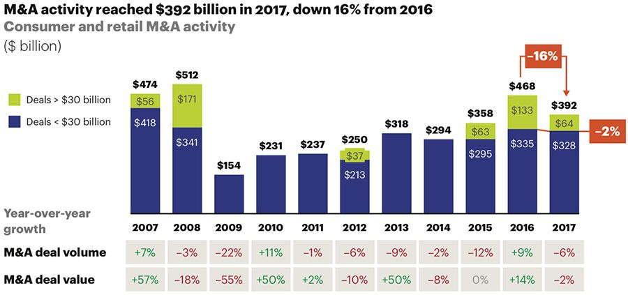 M&A activity reached $392 billion in 2017