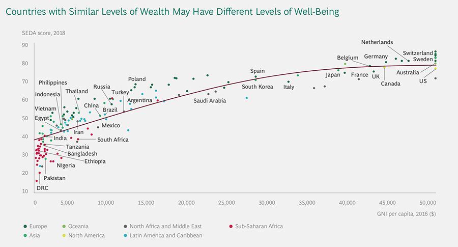 Countries with similar levels of wealth