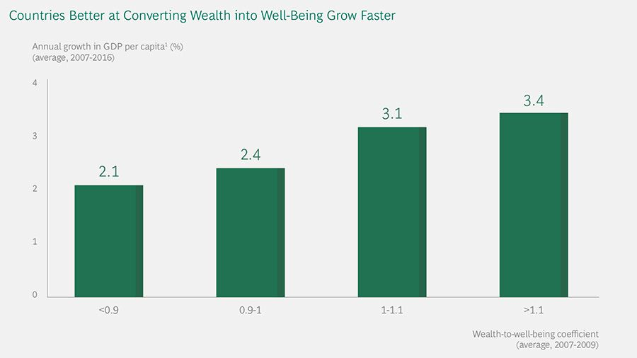 Countries better at converting wealth grow faster