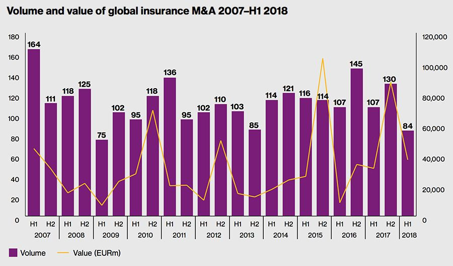 Volume and value of global insurance H1 2018