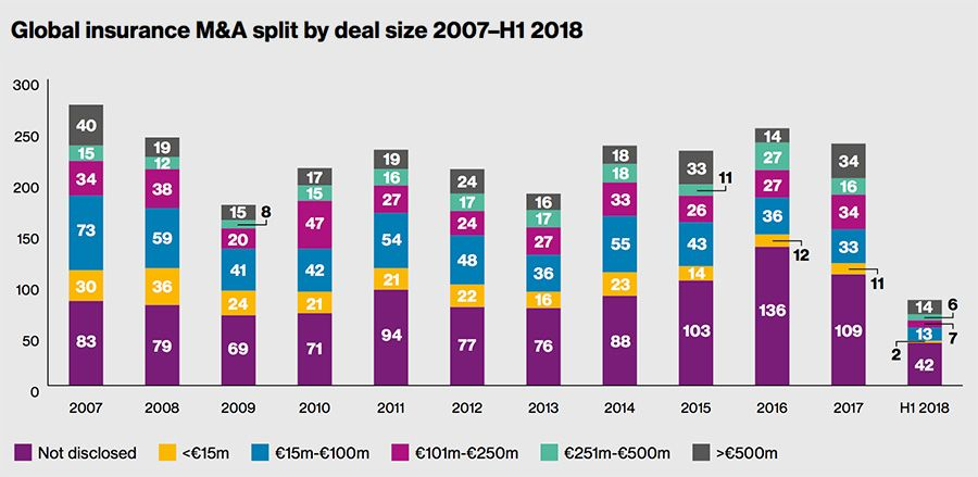 Global insurance M&A split by deal size H1 2018