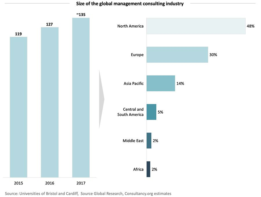 Size of the global management consulting industry