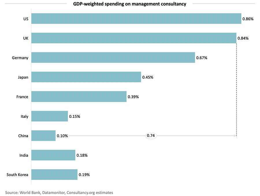 GDP-weighted spending on management consultancy