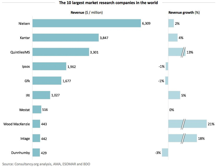 The 10 largest market research companies in the world