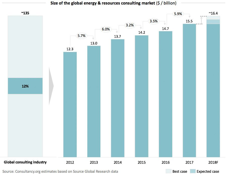 Size of the global energy & resources consulting market