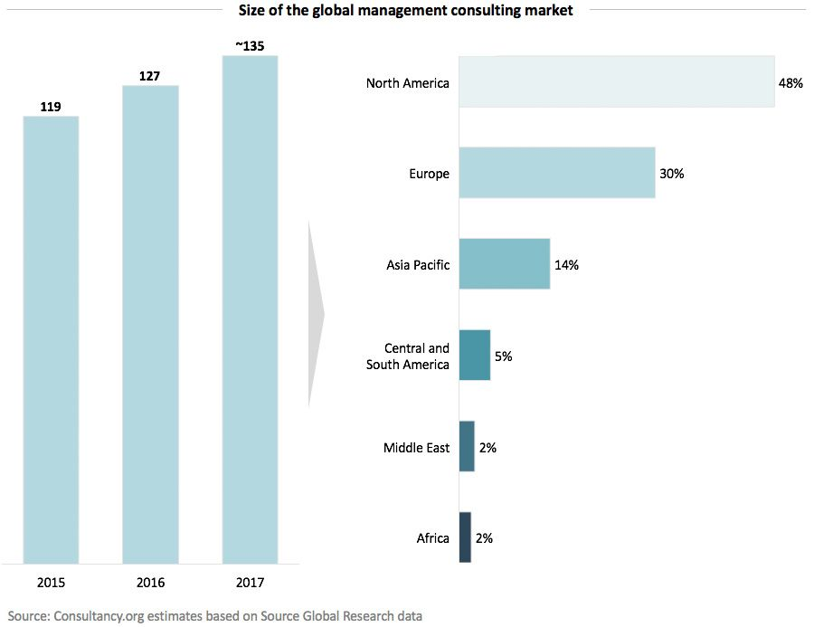 Size of the global management consulting market