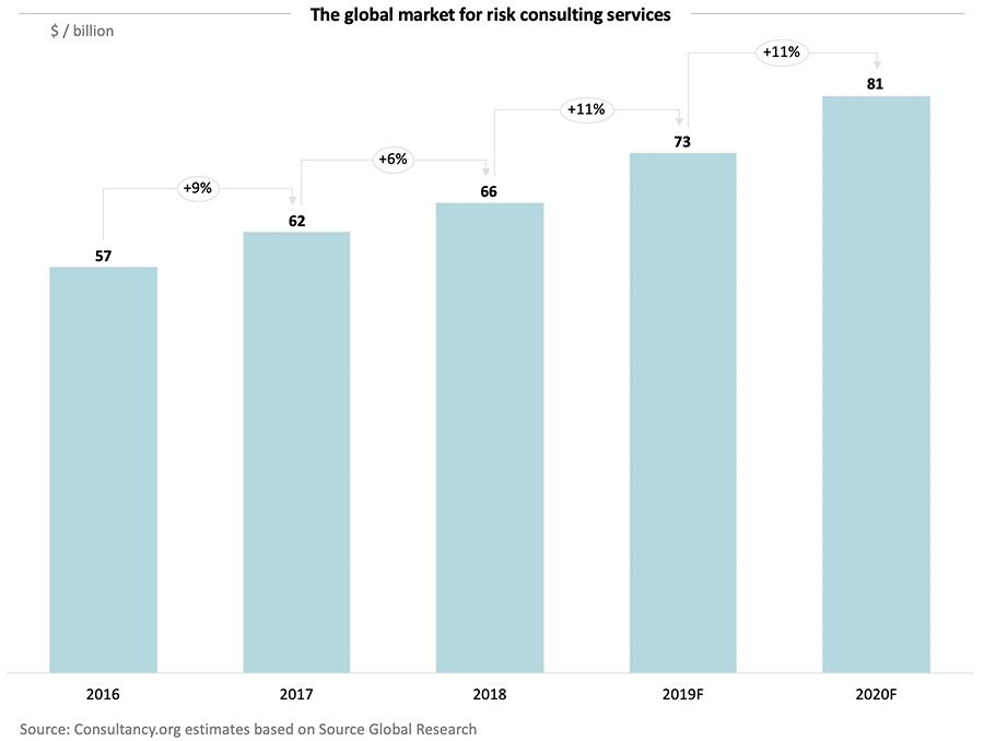 The global market for risk consulting services