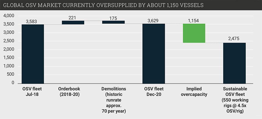 Global OSV market currently oversupplied