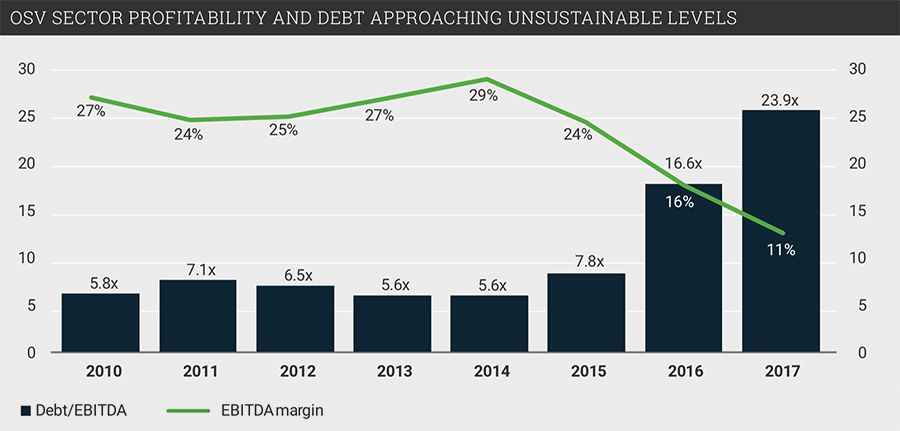 OSV sector profitability and debt approaches unsustainable levels