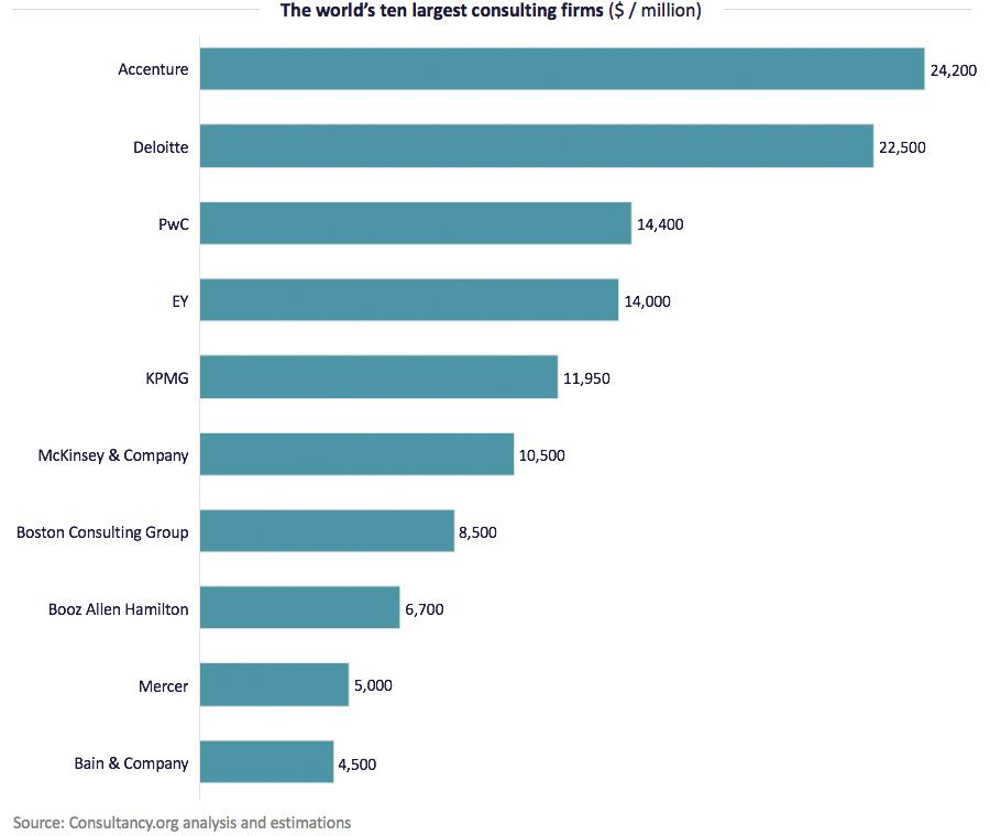 The world's ten largest consulting firms