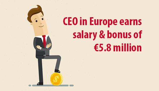 Average top 100 CEO in Europe earns salary & bonus of €5.8 million