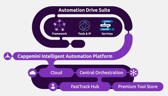 Capgemini launches its specialised automation platform in India