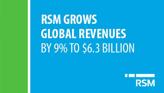 RSM grows global revenues by 9% to $6.3 billion